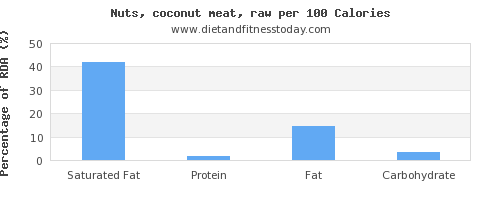 saturated fat and nutrition facts in coconut meat per 100 calories
