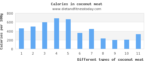 coconut meat sodium per 100g