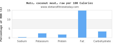 sodium and nutrition facts in coconut meat per 100 calories