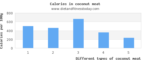 coconut meat sugar per 100g