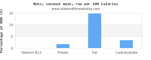 vitamin b12 and nutrition facts in coconut meat per 100 calories
