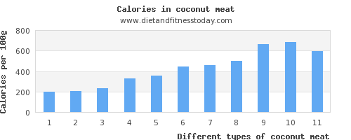 coconut meat water per 100g