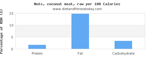 water and nutrition facts in coconut meat per 100 calories