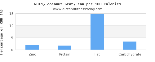 zinc and nutrition facts in coconut meat per 100 calories
