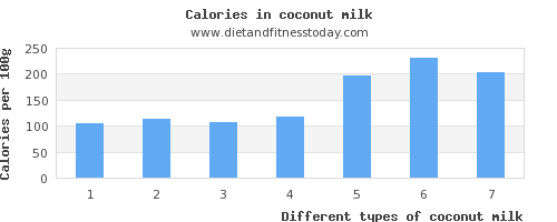 coconut milk calcium per 100g