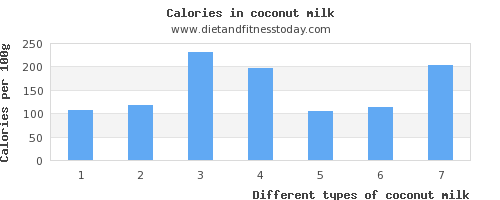 coconut milk phosphorus per 100g