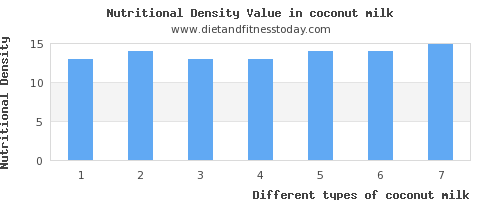 coconut milk polyunsaturated fat per 100g
