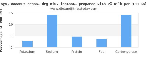 potassium and nutrition facts in coconut milk per 100 calories