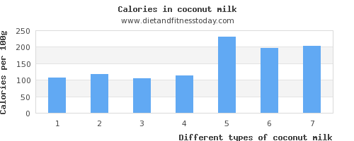 coconut milk sodium per 100g