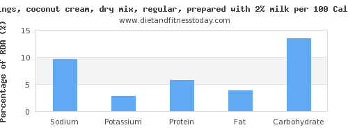 sodium and nutrition facts in coconut milk per 100 calories
