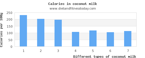 coconut milk vitamin c per 100g