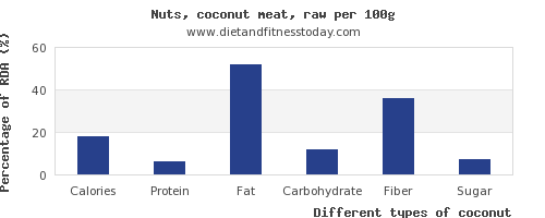 nutritional value and nutrition facts in coconut per 100g