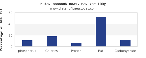 phosphorus and nutrition facts in coconut per 100g