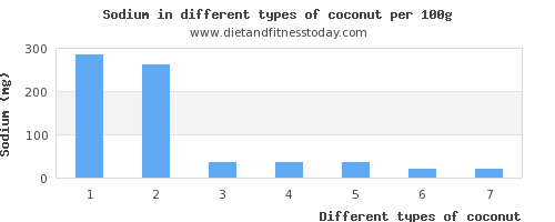 coconut sodium per 100g