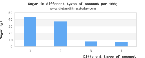 coconut sugar per 100g