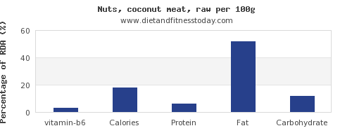 vitamin b6 and nutrition facts in coconut per 100g
