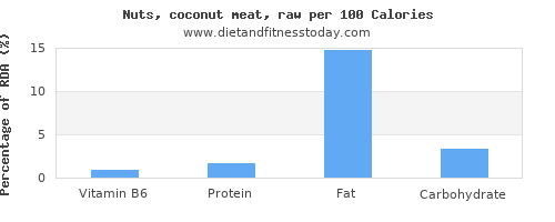 vitamin b6 and nutrition facts in coconut per 100 calories