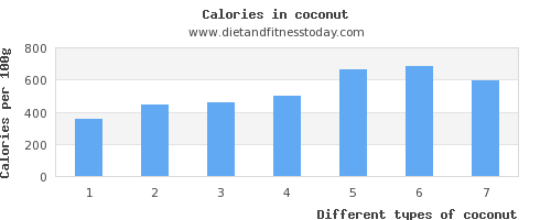 coconut water per 100g
