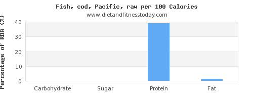carbs and nutrition facts in cod per 100 calories