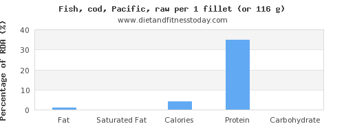 fat and nutritional content in cod