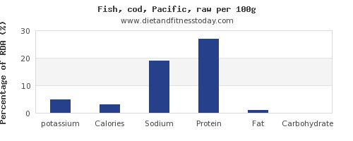 potassium and nutrition facts in cod per 100g