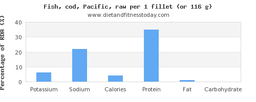 potassium and nutritional content in cod