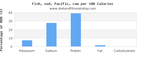 potassium and nutrition facts in cod per 100 calories