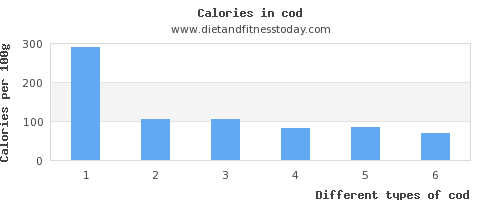 cod saturated fat per 100g