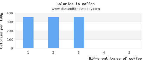 coffee aspartic acid per 100g
