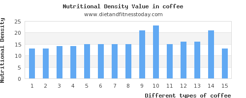 coffee calories per 100g