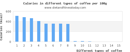 coffee copper per 100g