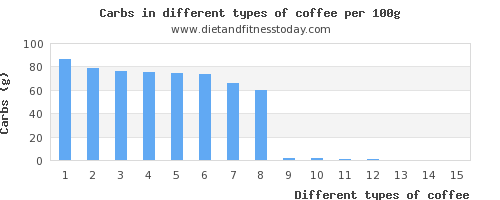 coffee nutritional value per 100g