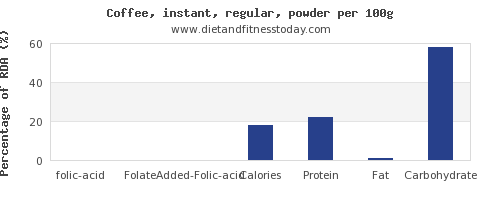 folic acid and nutrition facts in coffee per 100g