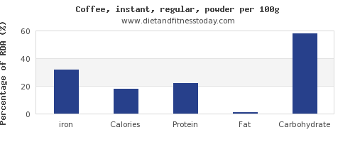 iron and nutrition facts in coffee per 100g
