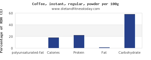 polyunsaturated fat and nutrition facts in coffee per 100g