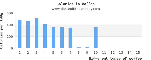 coffee polyunsaturated fat per 100g
