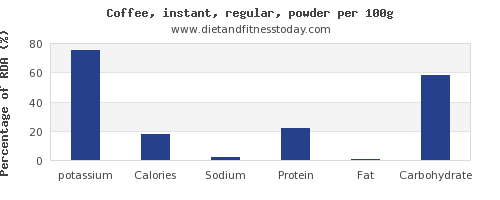 potassium and nutrition facts in coffee per 100g
