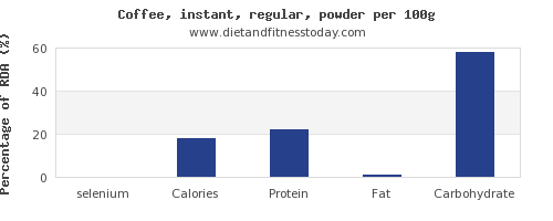 selenium and nutrition facts in coffee per 100g