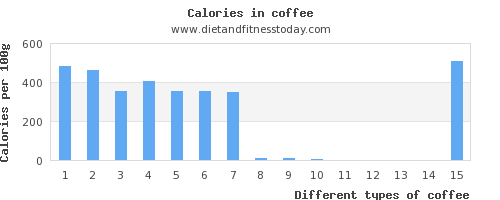 coffee sodium per 100g