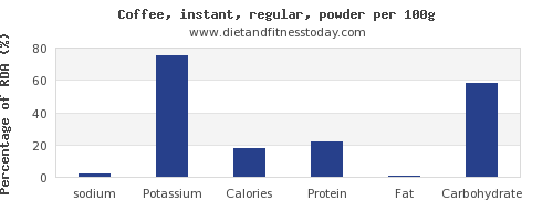 sodium and nutrition facts in coffee per 100g