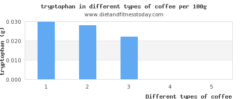 coffee tryptophan per 100g