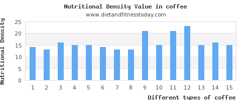 coffee vitamin a per 100g