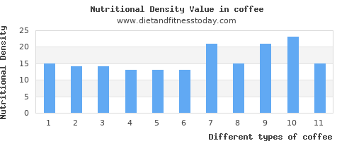 coffee vitamin d per 100g