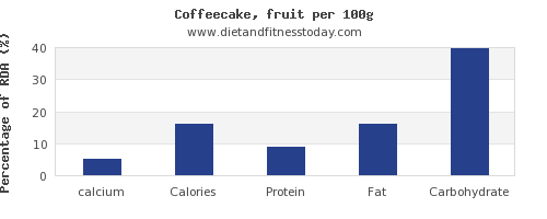 calcium and nutrition facts in coffeecake per 100g