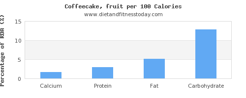 calcium and nutrition facts in coffeecake per 100 calories