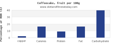 copper and nutrition facts in coffeecake per 100g