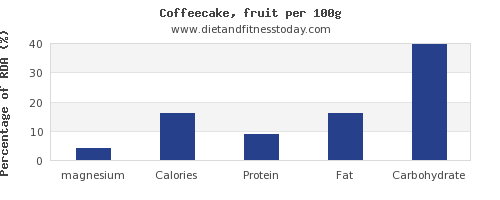 magnesium and nutrition facts in coffeecake per 100g