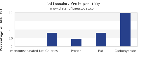 monounsaturated fat and nutrition facts in coffeecake per 100g