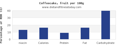 niacin and nutrition facts in coffeecake per 100g
