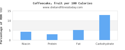 niacin and nutrition facts in coffeecake per 100 calories